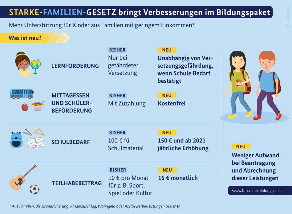 Starke Familien Gesetz bringt Verbesserung im Bildungspakt