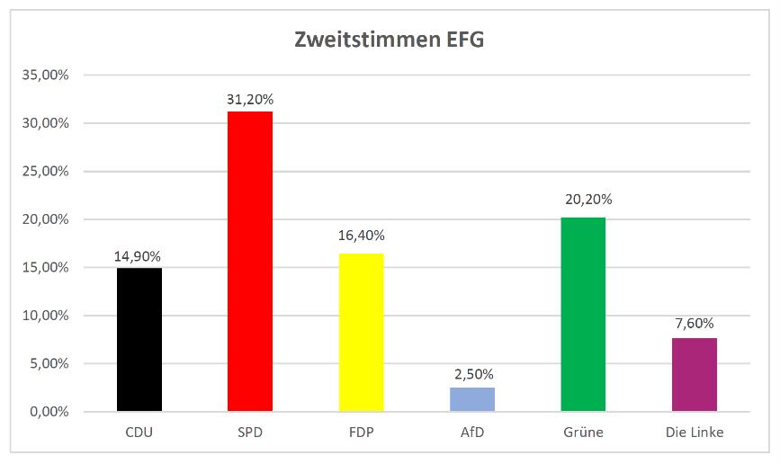 Ergebnis derJuniorwahl an der Erich-Fried-Gesamtschule, Herne
